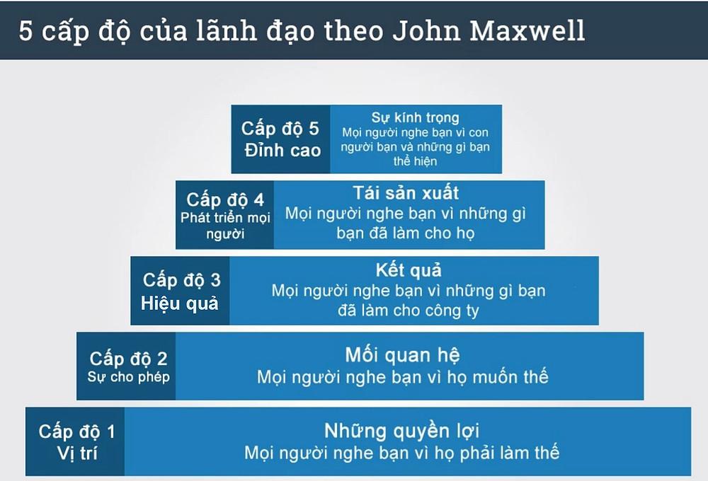 5 CẤP ĐỘ LÃNH ĐẠO CỦA JOHN MAXWELL